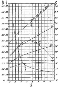 Blade form curves for the basic Hamilton Standard 6101 blade design